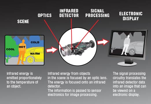 how night vision works Night vision scopes have been a very important tool for organizations like law  enforcement and the military ever since the technology became available, and.